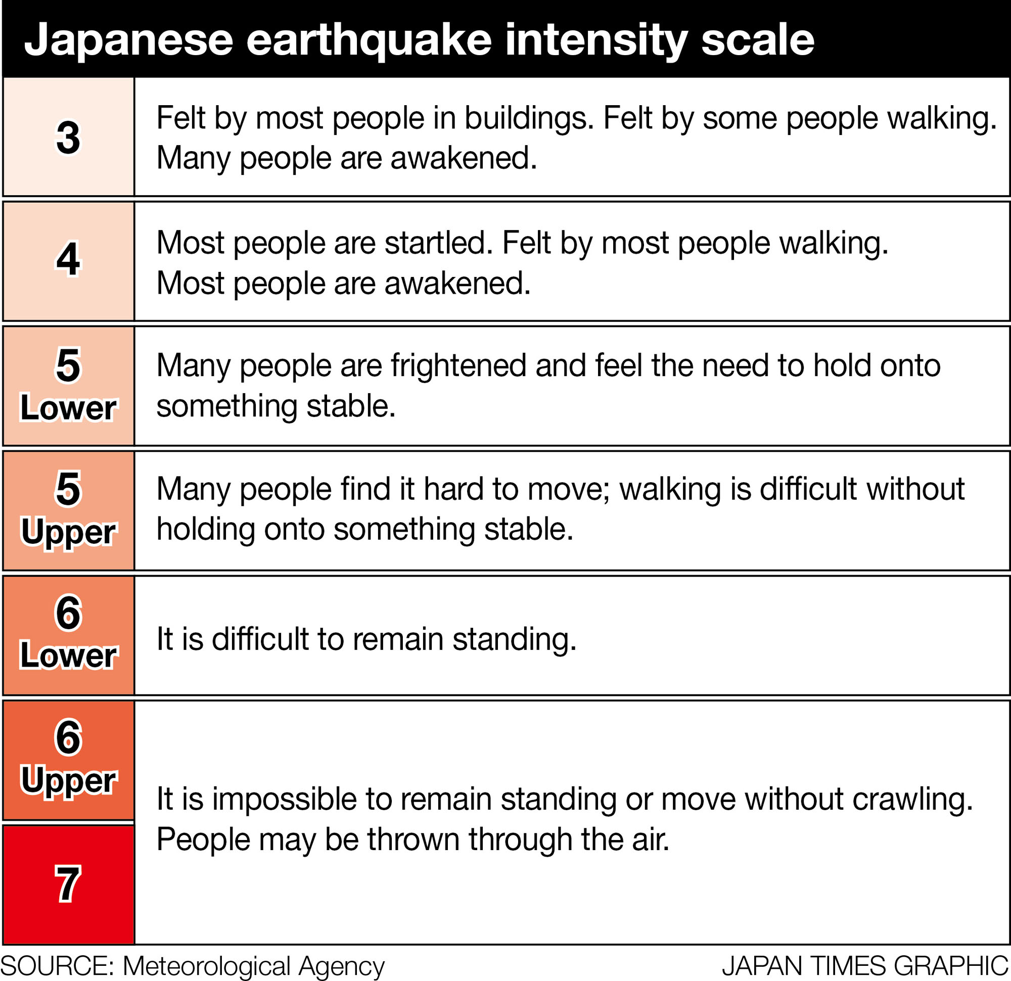 Japan Meteorological Agency seismic intensity scale